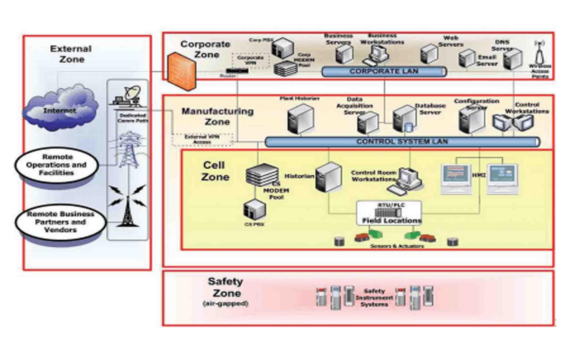 SistelCONTROL | Vulnerabilidades Entorno Industrial