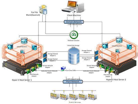 Infraestructura Informática de Automatización