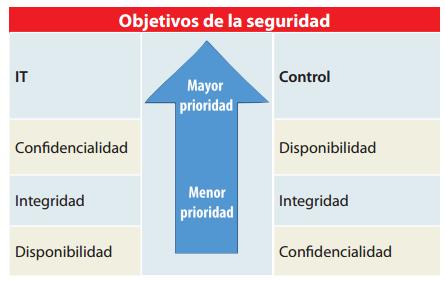 Objetivos de Seguridad - SistelCONTROL